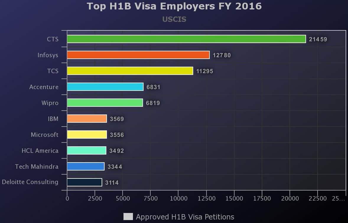 top h1b visa sponsors fy 2016