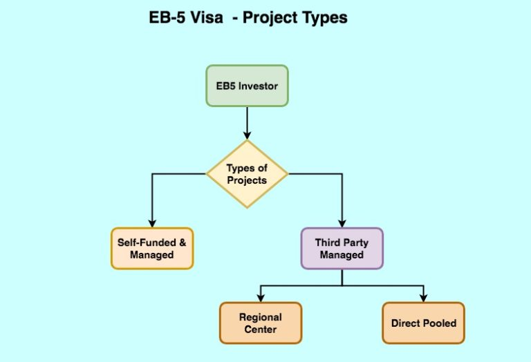 Can $500,000 Investment be Any Type of EB5 Projects?