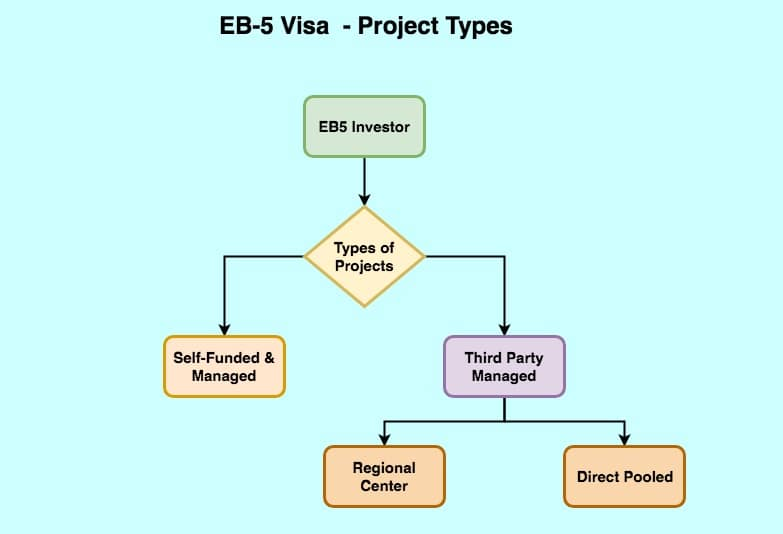 EB-Investors-Tyes o fEB5 Projects-Decision