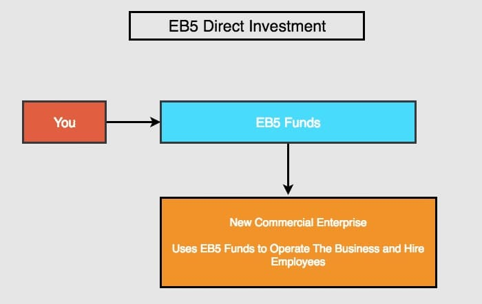 EB5 Visa Investments: Direct, Direct Pooled vs Regional Center