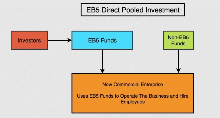 eb5 direct pooled investments