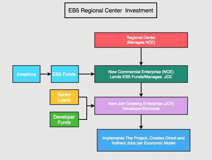 eb5 regional center investments