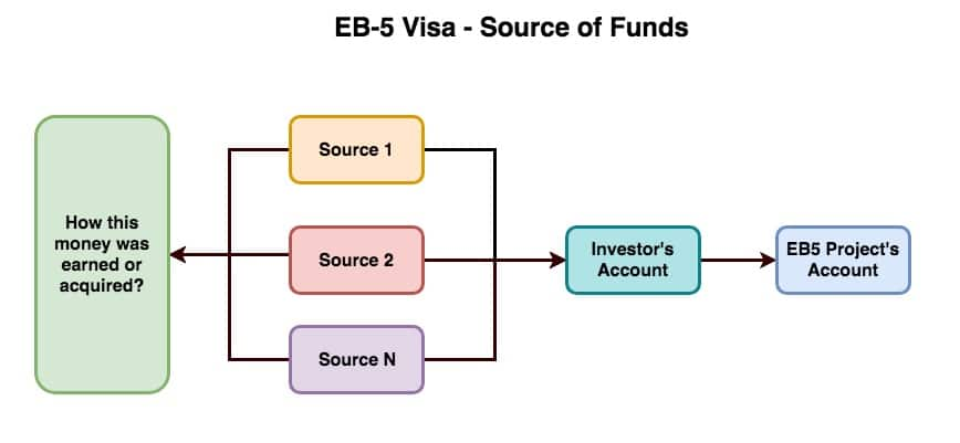 eb5 visa source of funds
