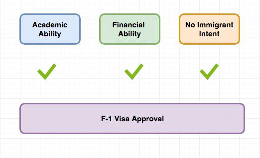 how to get f1 visa