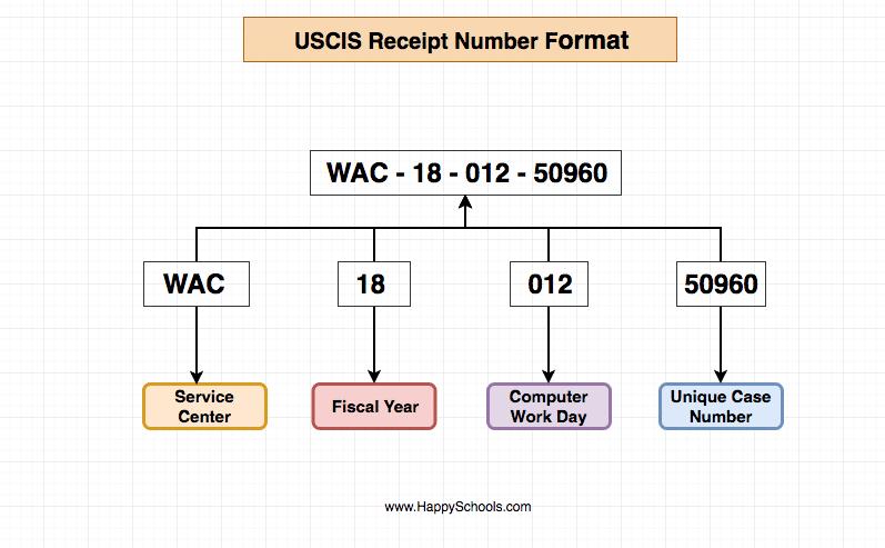 uscis receipt number format