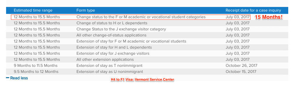 h4 to f1 visa change of status processing time vermont uscis