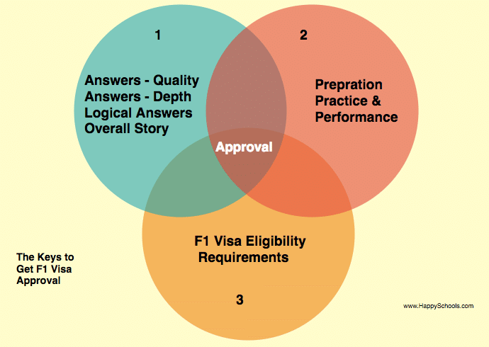 h4 to f1 visa rejected reasons