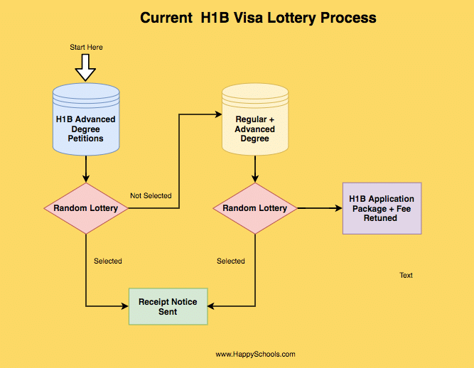 current h1b visa lottery selection order