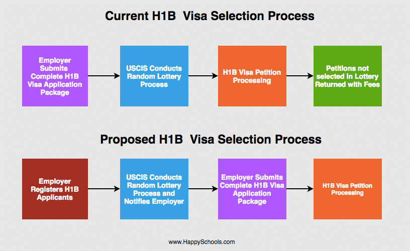 current vs proposed h1b visa lottery selection process