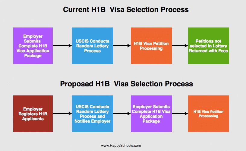 H1B Visa Pre-Registration Rule Effective from April 1, 2019
