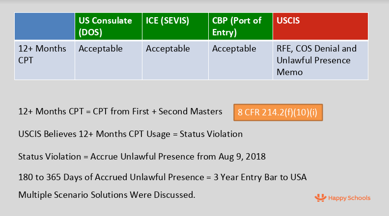 12 or more month cpt ref change of status denial uscis