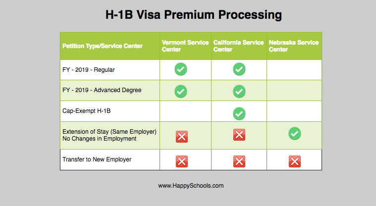 H1B Visa 2020 Premium Processing Dates & Two Phases  Would Your Take It?