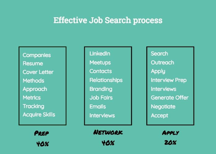 effective job serch process