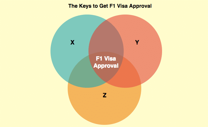 tips keys f1 visa approvals