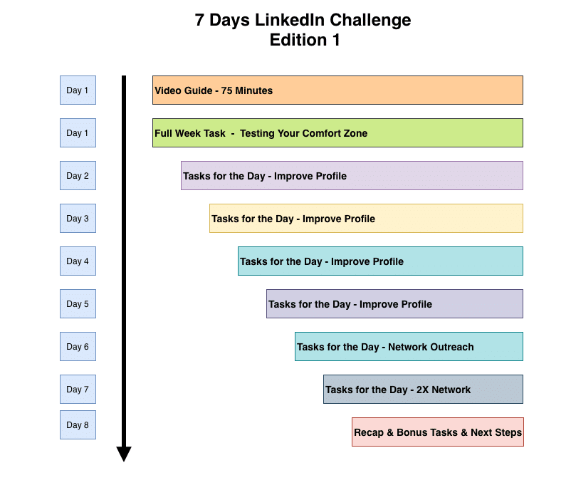 7 days linkedin challenge edition 1