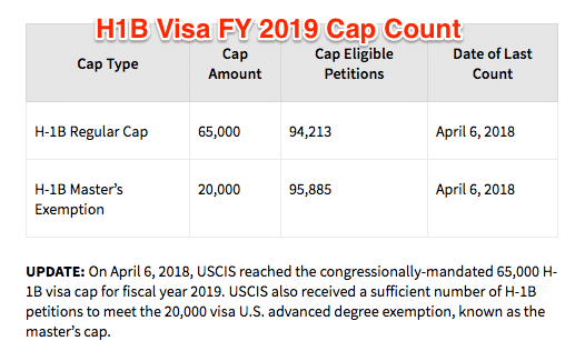 Cost Of Umrah Visa Fees 2019 2020: Do You Want To Know H1B Visa 2020 Probability In The H1B