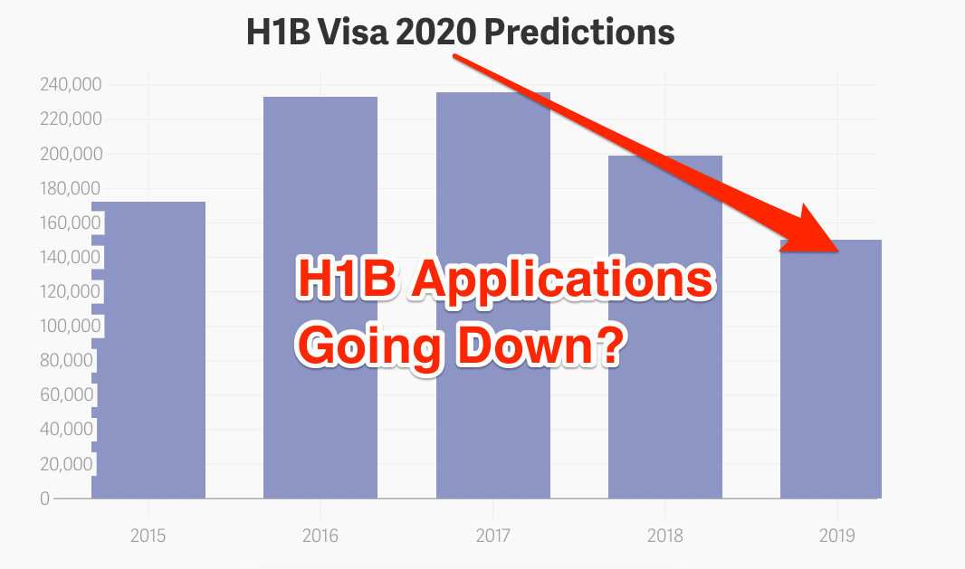 h1b visa 2020 predictions news latest updates