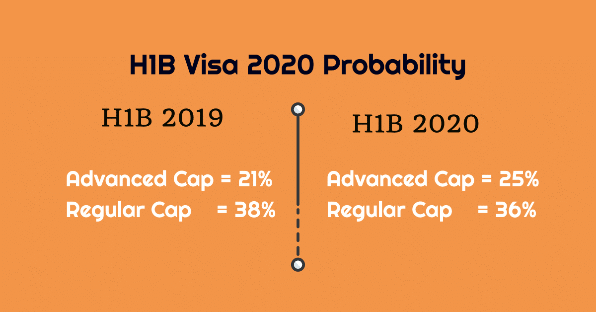 h1b visa 2020 probability odds lottery process
