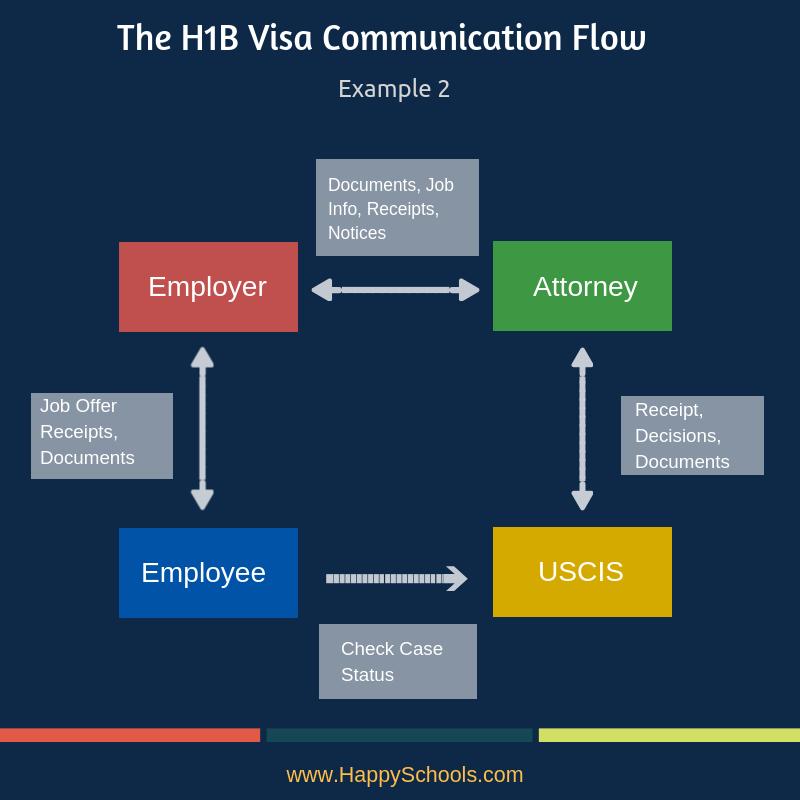 H1B Visa Receipt Numbers Approval Status uscis