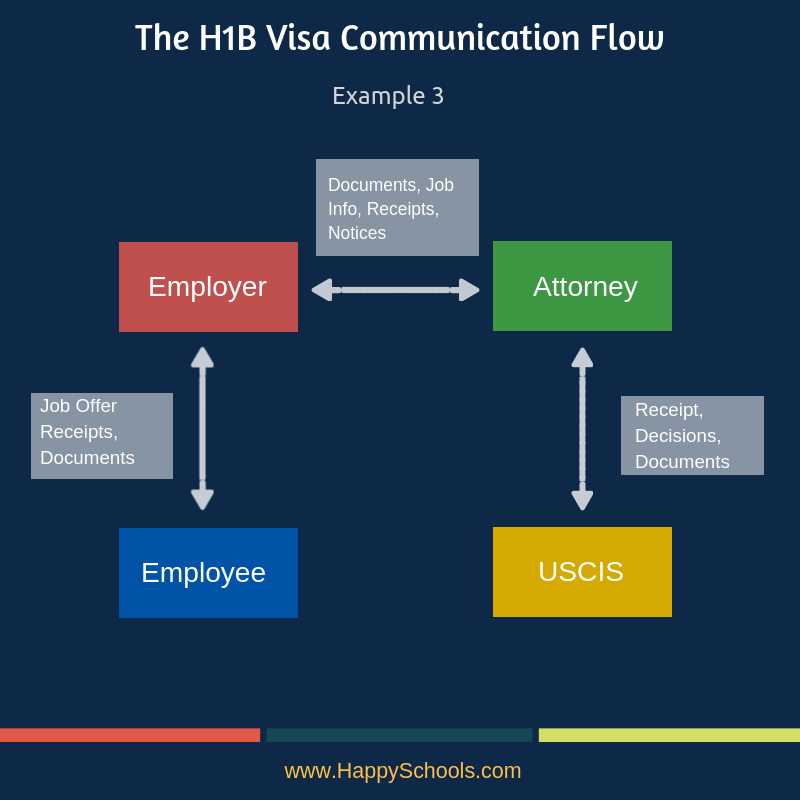 H1B Visa Receipt Numbers Approval Status usics case status