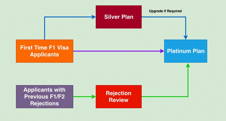 f1 visa coaching which plan to buy
