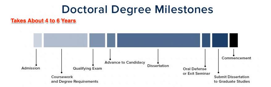 Doctoral Degree UC Davis Grad Studies Milestones