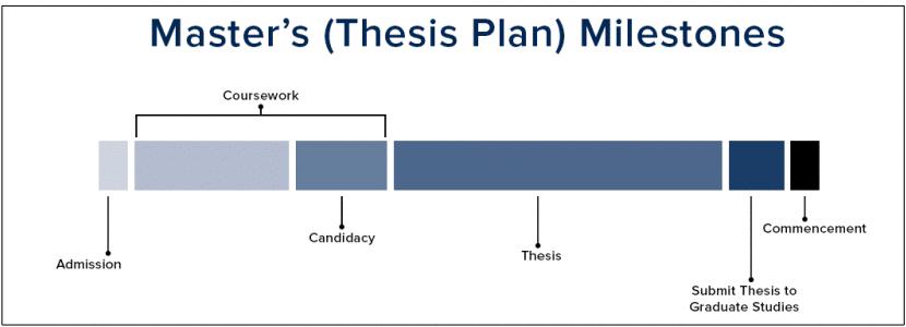 Master's Degree Thesis Plan UC Davis Grad Studies