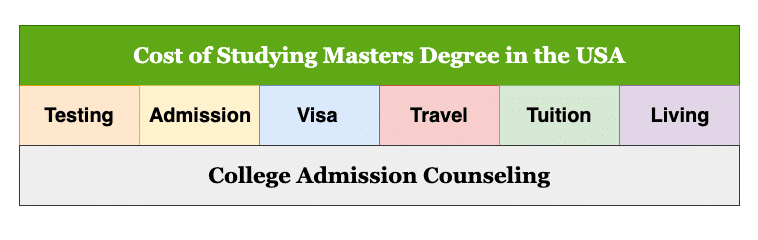 Total cost of studying graduate MS Masters Degree in the USA for Indian students