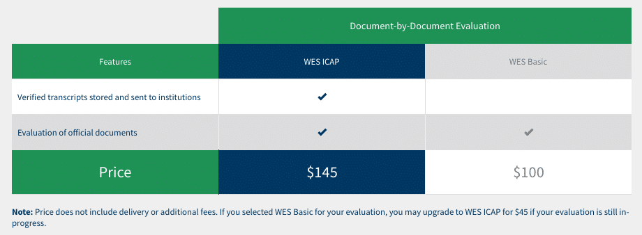 WES Immigration Document by Document Transcript evaluation cost