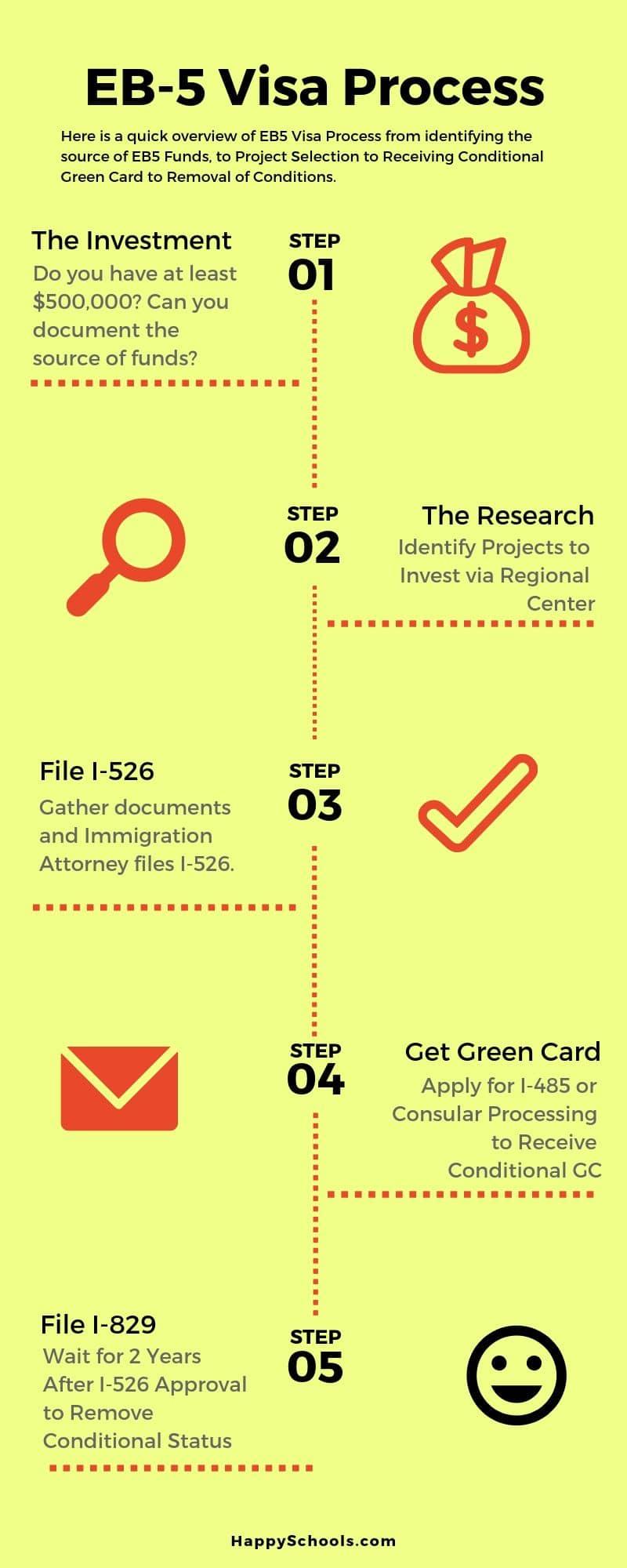 eb5 visa process steps