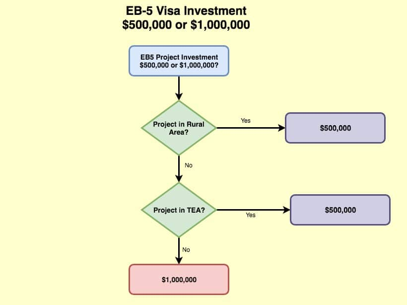 900000 or 1.8 million eb5 investment