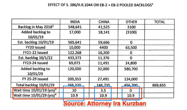 Ira Kurzban on the Fairness for High-Skilled Immigrants Act of 2019 eb2 eb3 estimates s386