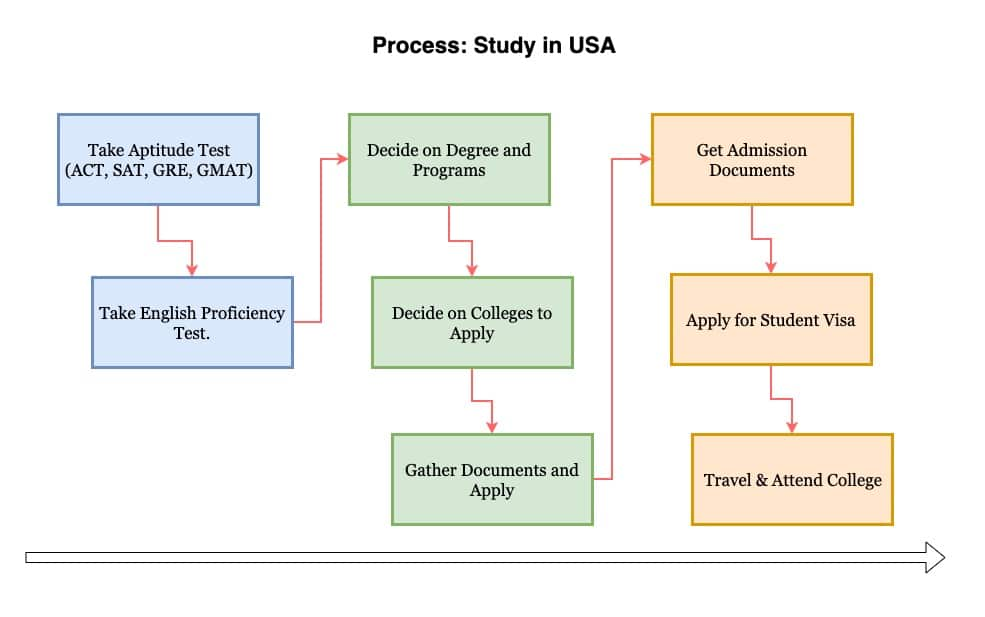 Study in USA for International f1 visa students application process flowchart