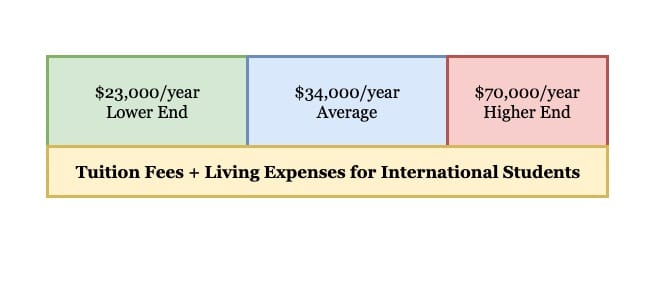 cost of studying in the usa bachelros masters phd