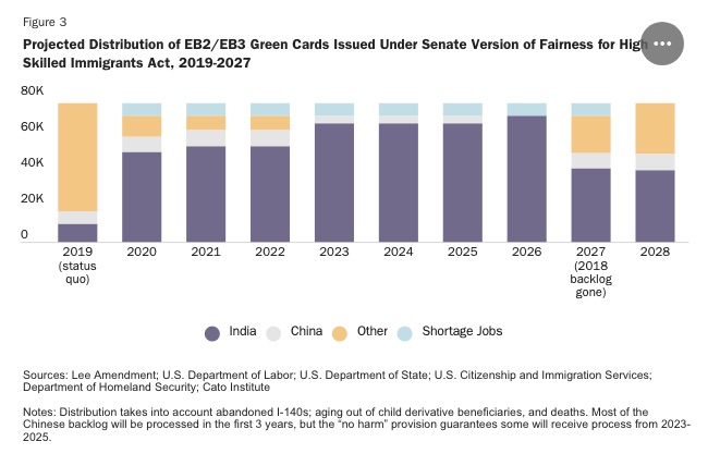 Fairness for High Skilled Immigrants Act: Wait Times and Green Card Grants Cato