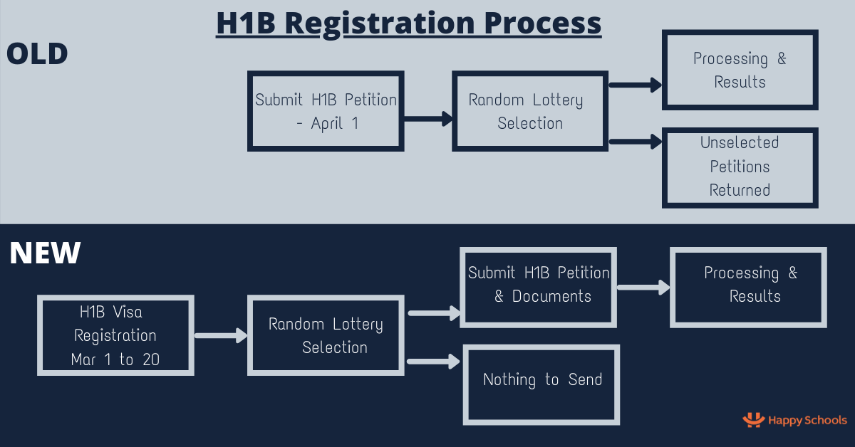 new h1b visa lottery registration proocess