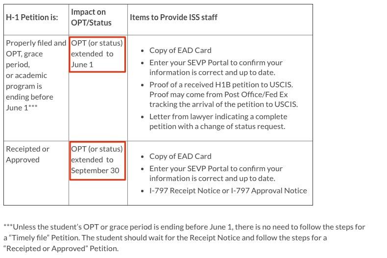 opt cap gap extension h1b visa pending no receipt notice