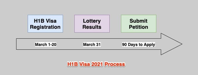 h1b visa 2021 lottery registration process