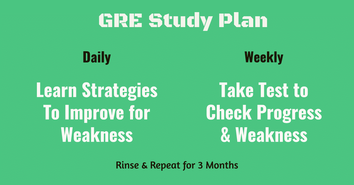 gre study daily and weekly schedule for increase test score