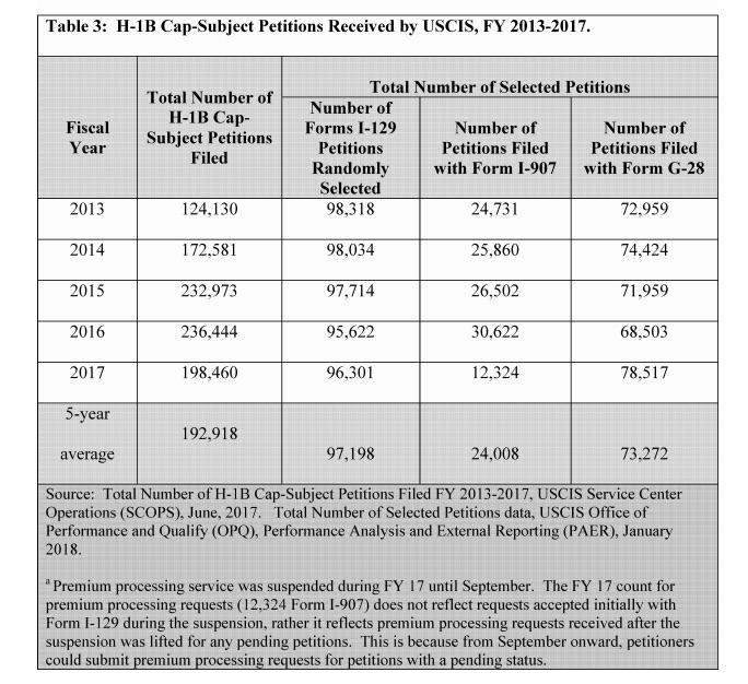 h1b visa statistics 2013 to 2017