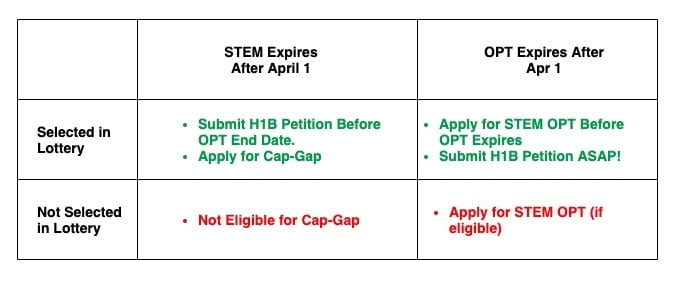 opt stem opt expires after h1b filed pending