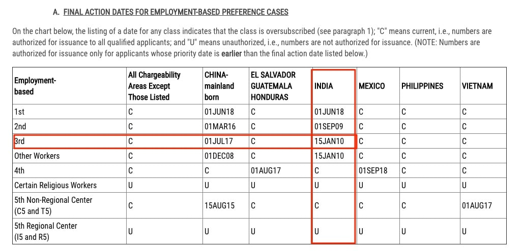 Visa Bulletin For October 2020 Final Action Dates Employment Based