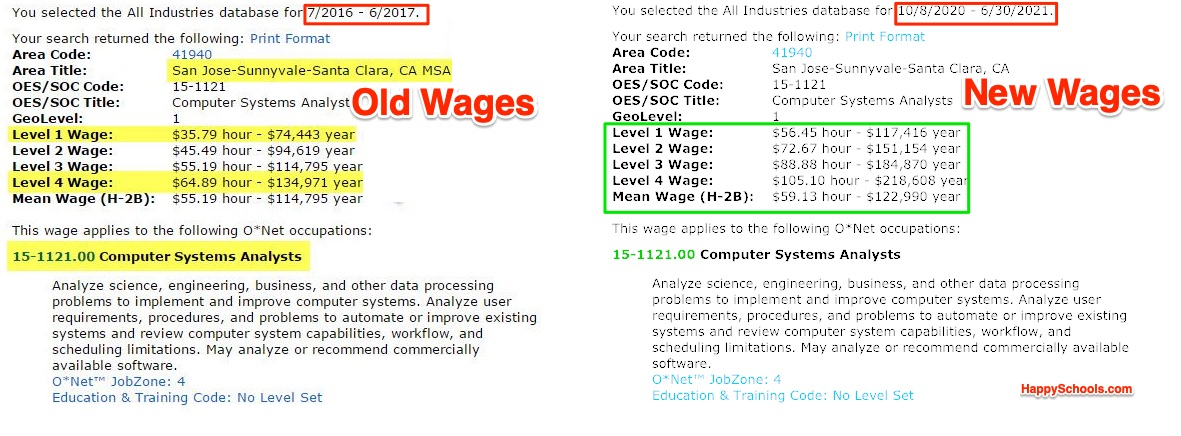 Old vs New Wage Level for H1B visa Wage Level Comparison Computer Analyst