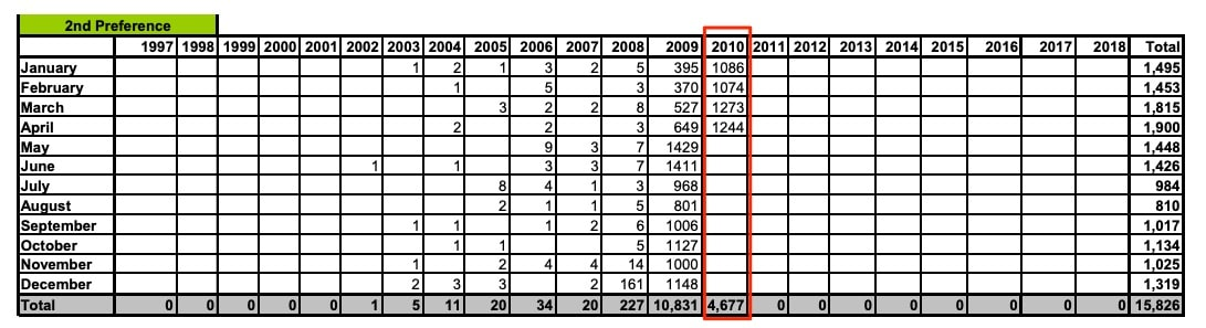 USCIS I-485 Employment-Based Inventory Statistics India