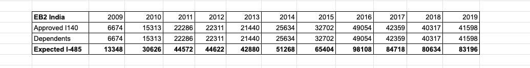 estimated i485 data based on approved i140 for eb2 india