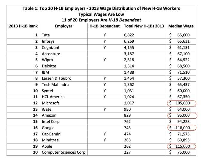 top 20 h1b employer median wages ron hira
